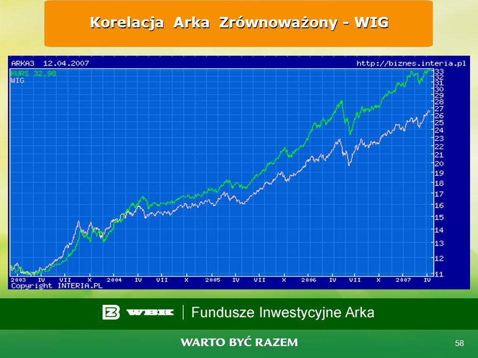 57 Korelacja Arka Akcji - WIG