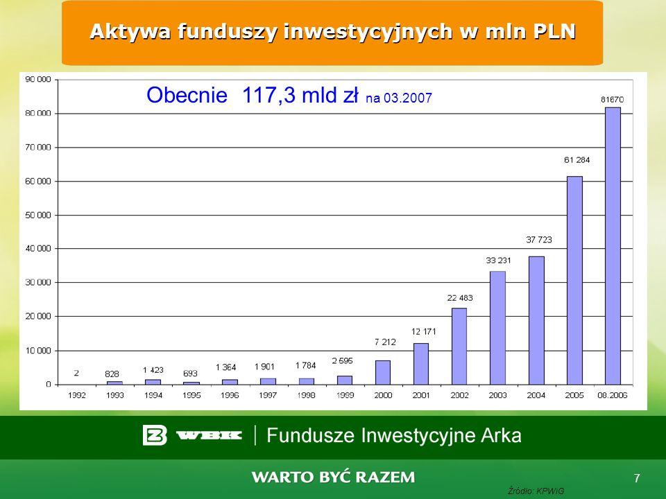 6 Liczba TFI i funduszy inwestycyjnych Źródło: KNF Na koniec 2006 : TFI - 28 Funduszy - 241