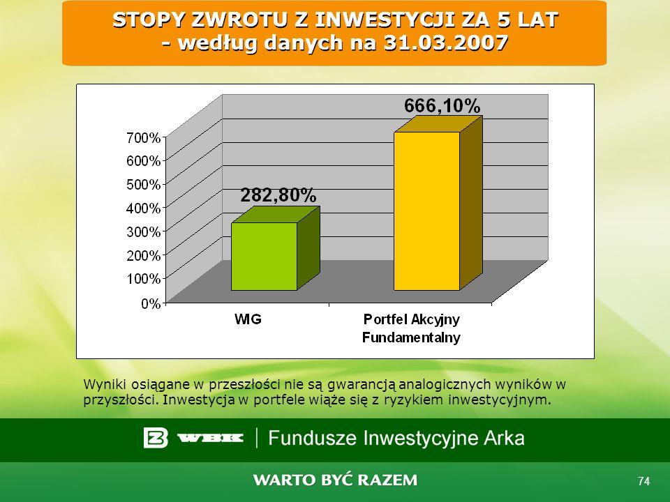 73 Wyniki inwestycyjne: Portfele Indywidualne 20062005200420034 lata Akcji Fundamentalny stopa zwrotu100%47%60%55%636% Akcji Rynkowystopa zwrotu74%46%