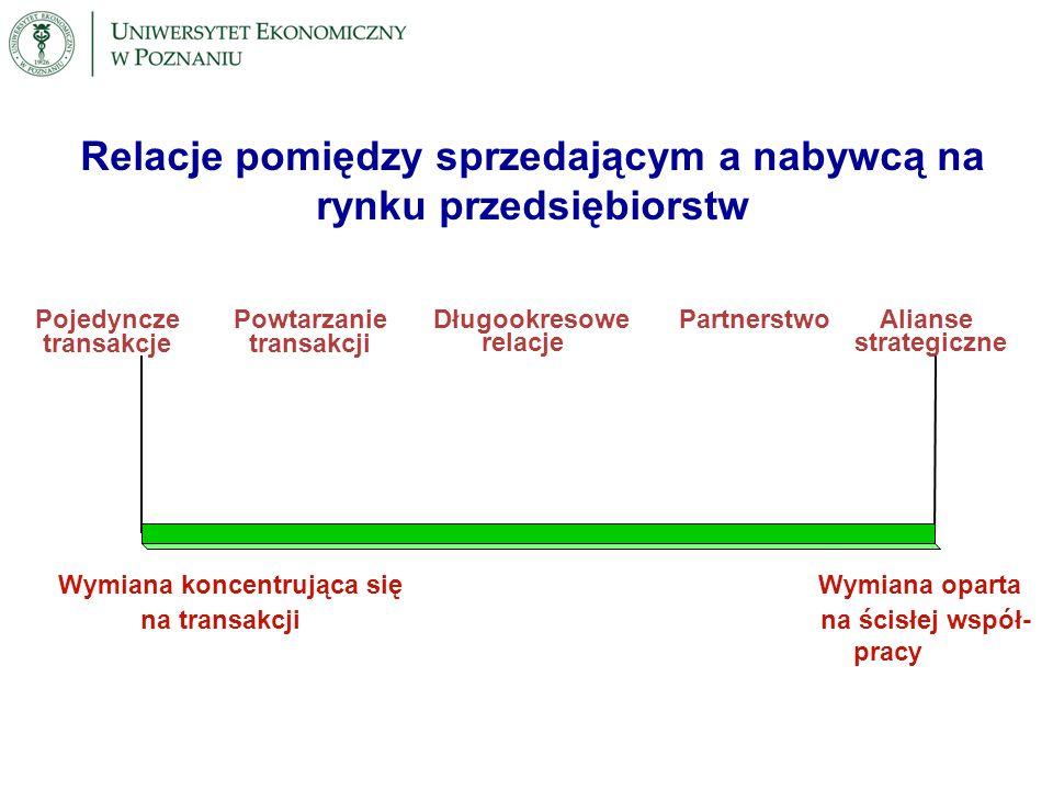 Tworzenie sieci powiązań pomiędzy firmami w wymianie międzynarodowej Niezależny konkurent Konkurent (subsydiowany przez Rząd) Eksporter (firma X) Konkurent (firma X jest partnerem w joint venture) Konkurent (firma X posiada 25% udziałów) Konkurent i kontrahent Niezależny kontrahent Kontrahent (firma X posiada 10% udziałów) Kontrahent (filia firmy X) Kontrahent (wspólny z firmą X projekt w zakresie badań i rozwoju) Kontrahent organizacja publiczna (firma X partnerem w joint venture) Kontrahent (nabywca i dostawca firmy X) Kontrahent (bardzo dobry znajomy) Kontrahent (kontrakt długoterminowy) Tworzenie sieci powiązań pomiędzy firmami w wymianie międzynarodowej