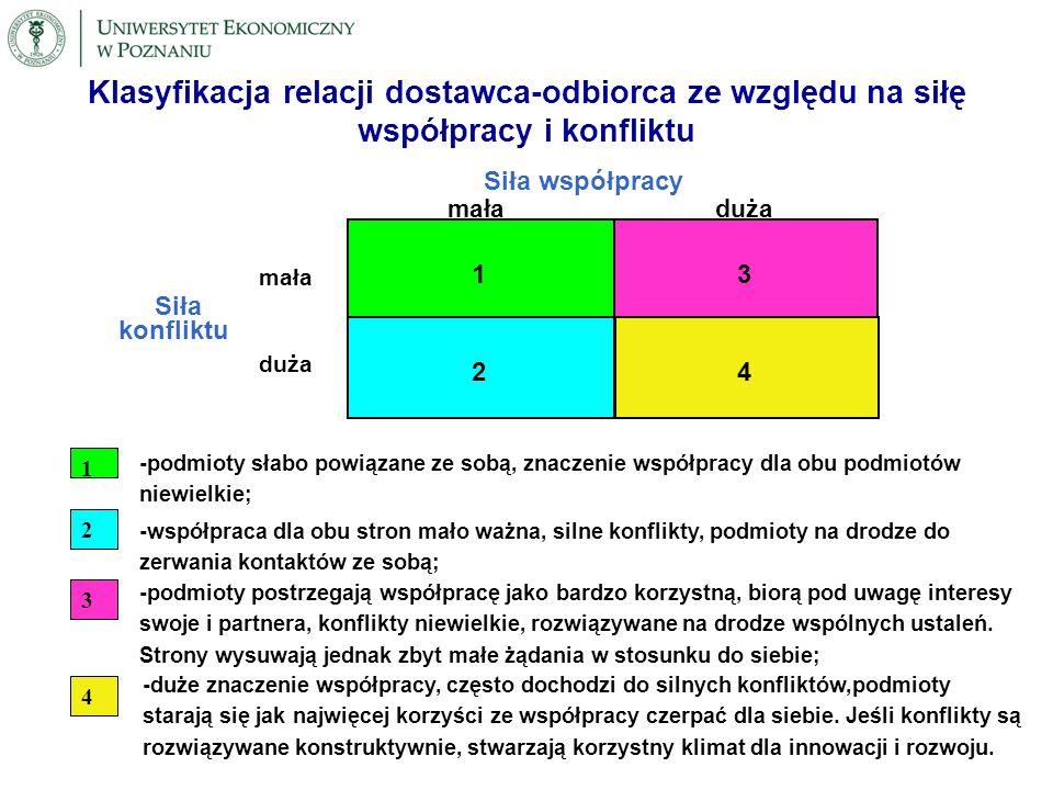 ANALIZA FUNKCJONOWANIA SIECI BIZNESOWYCH Dwie optyki: cała sieć, wybrany podmiot sieci.