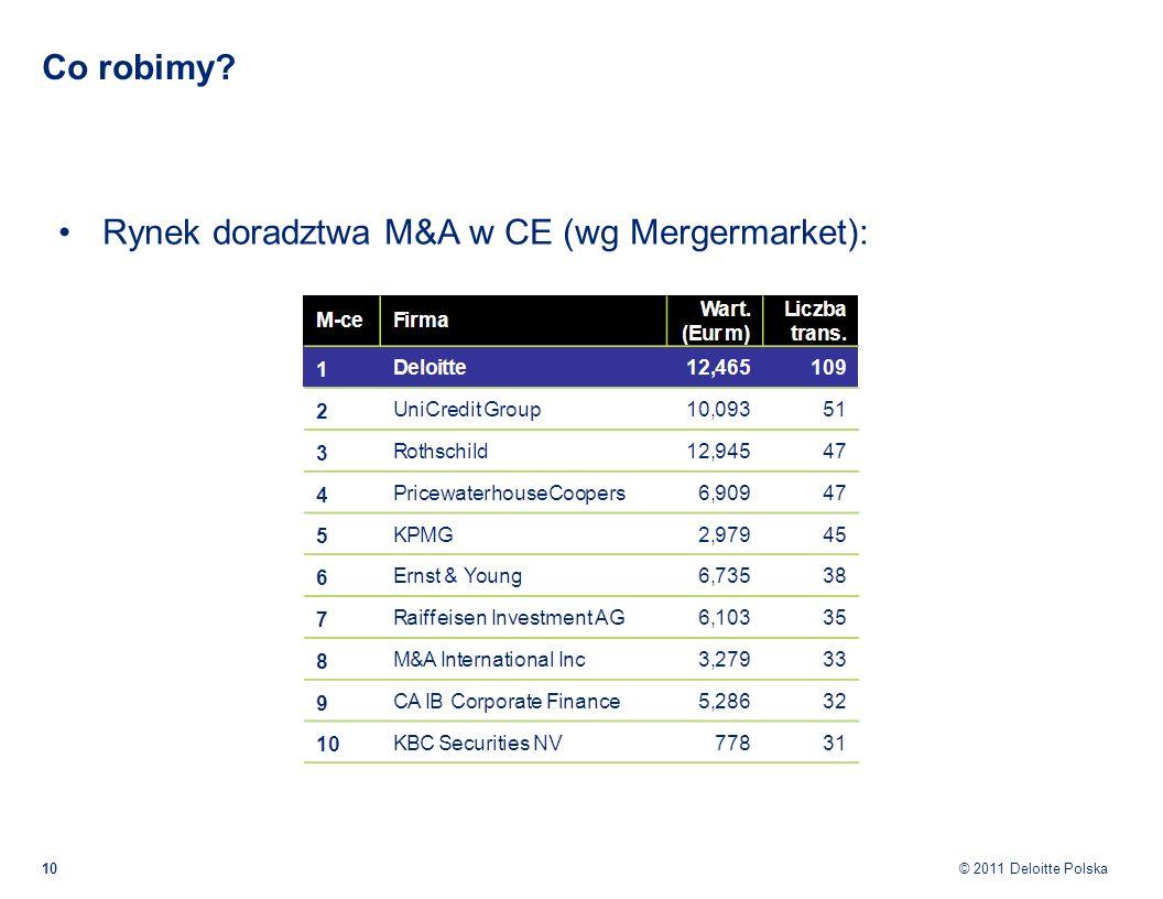© 2011 Deloitte Polska Co robimy? Rynek doradztwa M&A w CE (wg Mergermarket): 10