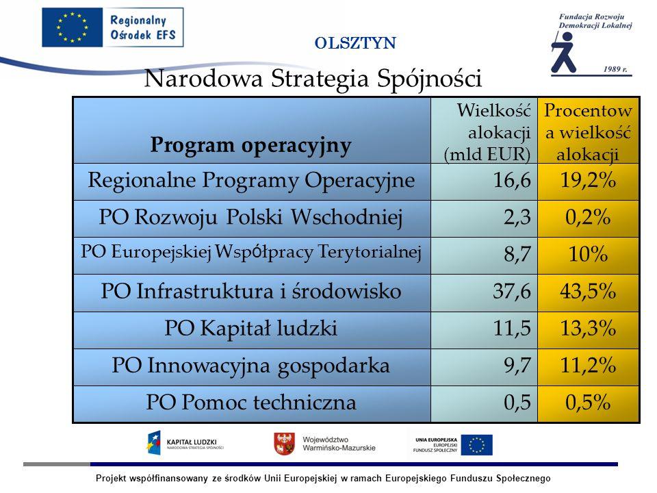 Projekt współfinansowany ze środków Unii Europejskiej w ramach Europejskiego Funduszu Społecznego OLSZTYN Narodowa Strategia Spójności 0,5%0,5PO Pomoc techniczna 11,2%9,7PO Innowacyjna gospodarka 13,3%11,5PO Kapitał ludzki 43,5%37,6PO Infrastruktura i środowisko 10%8,7 PO Europejskiej Wsp ó łpracy Terytorialnej 0,2%2,3PO Rozwoju Polski Wschodniej 19,2%16,6Regionalne Programy Operacyjne Procentow a wielkość alokacji Wielkość alokacji (mld EUR) Program operacyjny