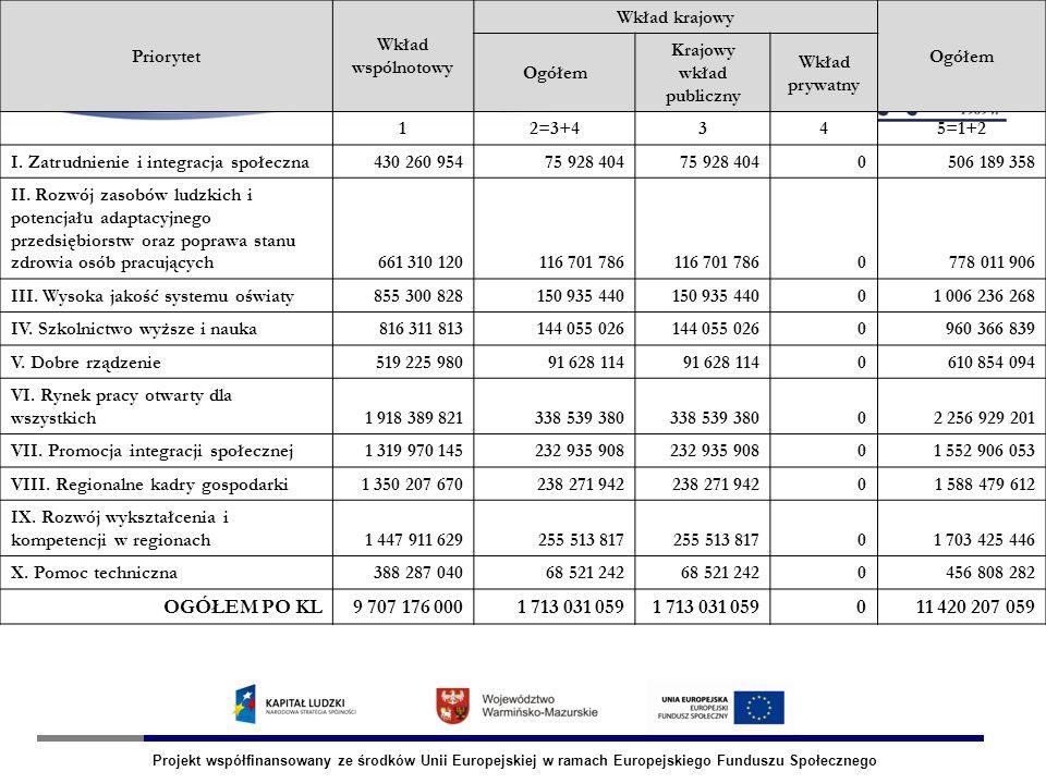 Projekt współfinansowany ze środków Unii Europejskiej w ramach Europejskiego Funduszu Społecznego OLSZTYN Alokacja na Priorytety PO KL Priorytet Wkład wspólnotowy Wkład krajowy Ogółem Krajowy wkład publiczny Wkład prywatny 12=3+4345=1+2 I.