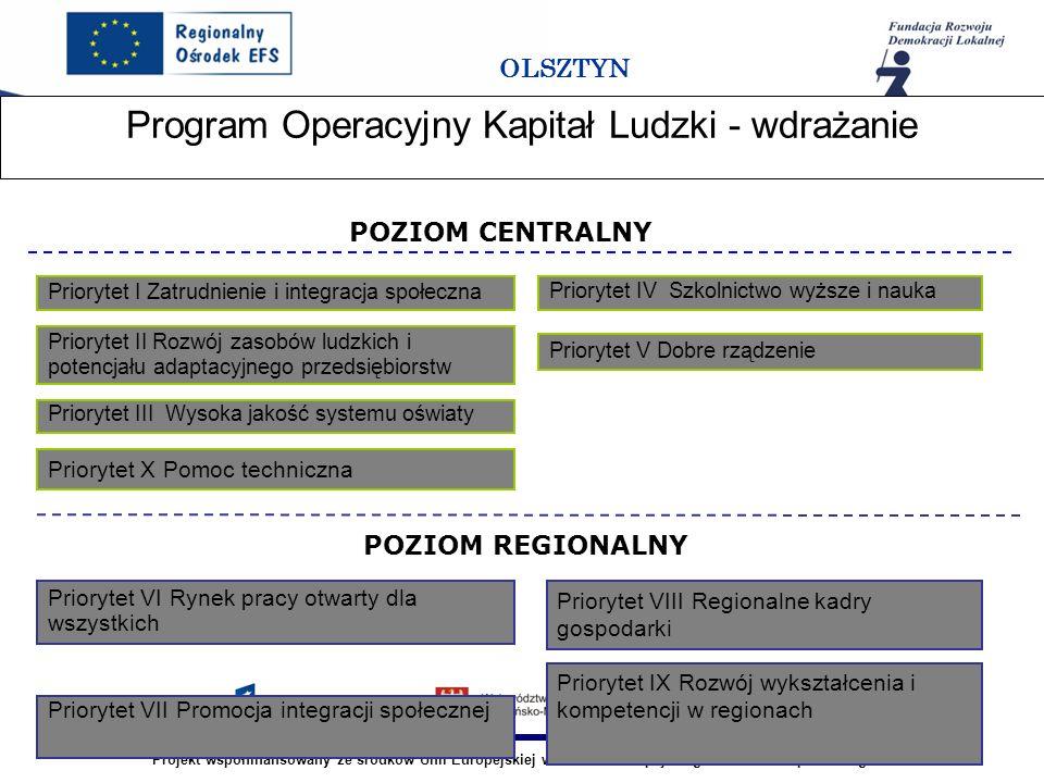 Projekt współfinansowany ze środków Unii Europejskiej w ramach Europejskiego Funduszu Społecznego OLSZTYN Program Operacyjny Kapitał Ludzki - wdrażanie Priorytet I Zatrudnienie i integracja społeczna Priorytet II Rozwój zasobów ludzkich i potencjału adaptacyjnego przedsiębiorstw Priorytet III Wysoka jakość systemu oświaty Priorytet IV Szkolnictwo wyższe i nauka Priorytet V Dobre rządzenie Priorytet X Pomoc techniczna Priorytet VII Promocja integracji społecznej Priorytet VIII Regionalne kadry gospodarki Priorytet IX Rozwój wykształcenia i kompetencji w regionach Priorytet VI Rynek pracy otwarty dla wszystkich POZIOM CENTRALNY POZIOM REGIONALNY