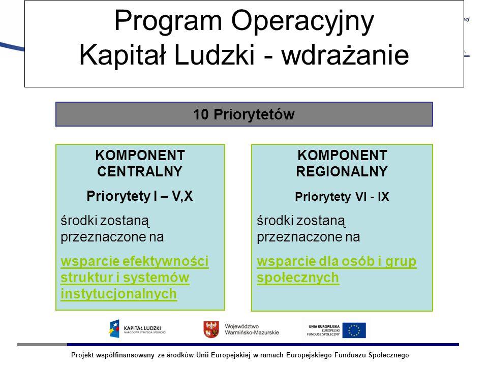 Projekt współfinansowany ze środków Unii Europejskiej w ramach Europejskiego Funduszu Społecznego OLSZTYN Program Operacyjny Kapitał Ludzki - wdrażanie 10 Priorytetów KOMPONENT CENTRALNY Priorytety I – V,X środki zostaną przeznaczone na wsparcie efektywności struktur i systemów instytucjonalnych KOMPONENT REGIONALNY Priorytety VI - IX środki zostaną przeznaczone na wsparcie dla osób i grup społecznych