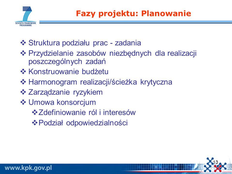 13 Fazy projektu: Planowanie Struktura podziału prac - zadania Przydzielanie zasobów niezbędnych dla realizacji poszczególnych zadań Konstruowanie bud