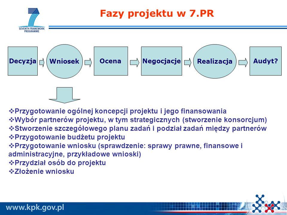 Fazy projektu w 7.PR OcenaNegocjacjeAudyt? Wniosek Realizacja Decyzja Przygotowanie ogólnej koncepcji projektu i jego finansowania Wybór partnerów pro