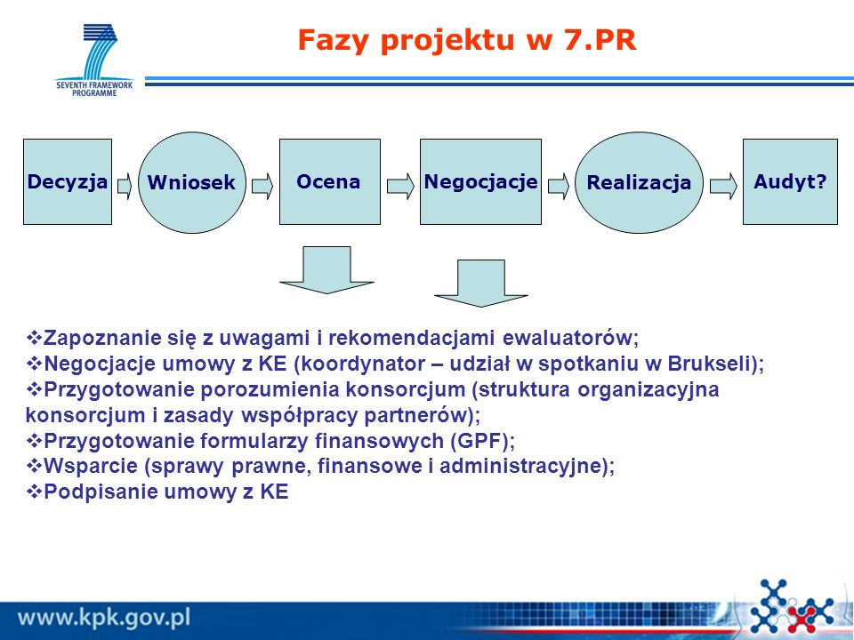 Fazy projektu w 7.PR OcenaNegocjacjeAudyt? Wniosek Realizacja Decyzja Zapoznanie się z uwagami i rekomendacjami ewaluatorów; Negocjacje umowy z KE (ko