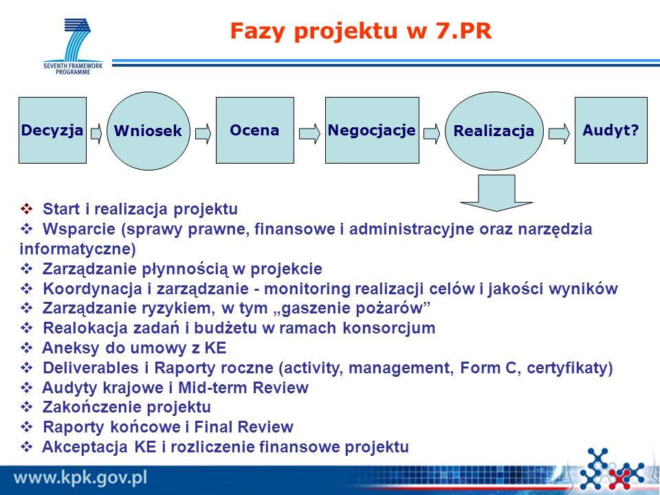 Fazy projektu w 7.PR OcenaNegocjacjeAudyt? Wniosek Realizacja Decyzja Start i realizacja projektu Wsparcie (sprawy prawne, finansowe i administracyjne