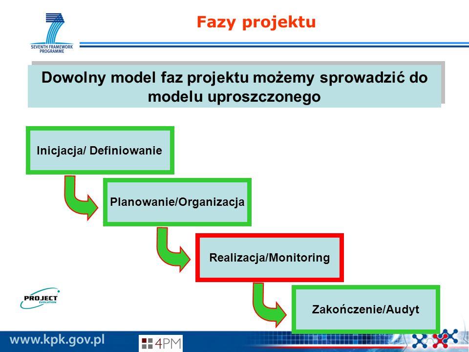 Fazy projektu Dowolny model faz projektu możemy sprowadzić do modelu uproszczonego Inicjacja/ Definiowanie Planowanie/Organizacja Realizacja/Monitorin