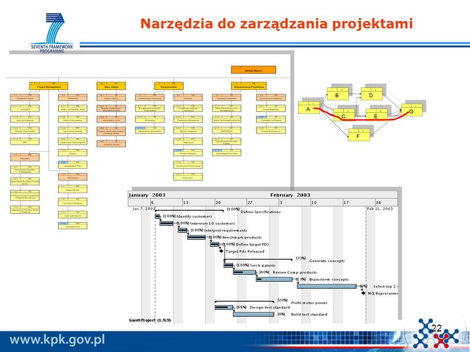 22 Narzędzia do zarządzania projektami