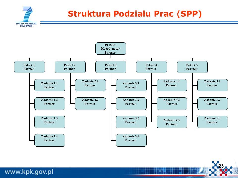 23 Struktura Podziału Prac (SPP) Projekt Koordynator Partner Pakiet 1 Partner Pakiet 2 Partner Pakiet 3 Partner Zadanie 2.1 Partner Zadanie 3.1 Partne