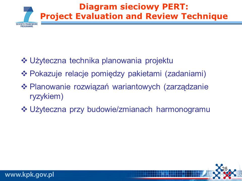 25 Diagram sieciowy PERT: Project Evaluation and Review Technique Użyteczna technika planowania projektu Pokazuje relacje pomiędzy pakietami (zadaniam