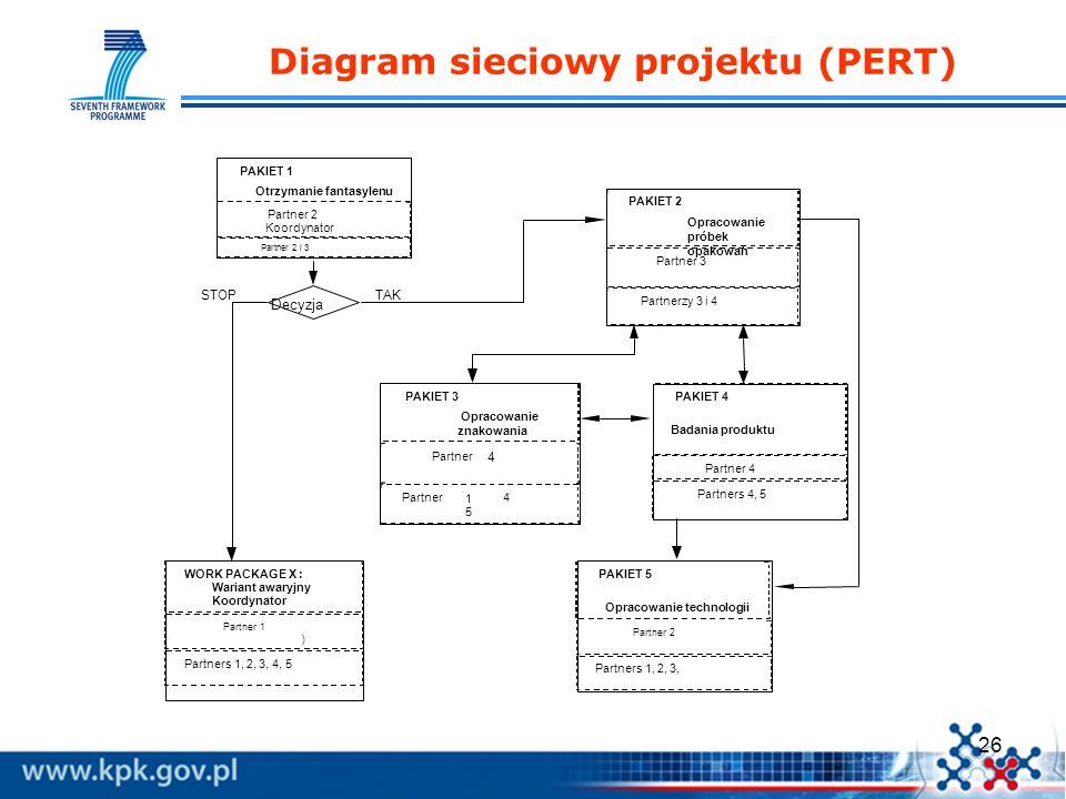 26 Diagram sieciowy projektu (PERT) Decyzja PAKIET 1 Otrzymanie fantasylenu Partner 2 Koordynator Partner 2 i 3 PAKIET 2 Opracowanie próbek opakowań P