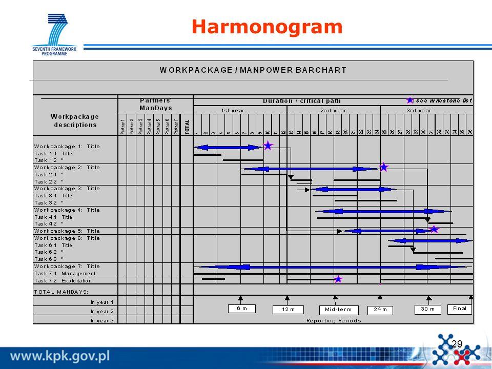 29 Harmonogram