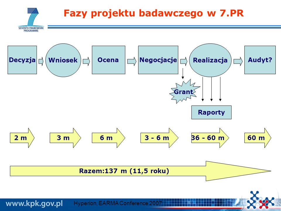 Fazy projektu badawczego w 7.PR OcenaNegocjacjeAudyt? Wniosek Realizacja Decyzja 2 m6 m3 m3 - 6 m36 - 60 m60 m Razem:137 m (11,5 roku) Raporty Grant H