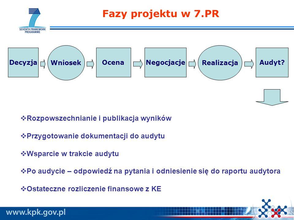Fazy projektu w 7.PR OcenaNegocjacjeAudyt? Wniosek Realizacja Decyzja Rozpowszechnianie i publikacja wyników Przygotowanie dokumentacji do audytu Wspa