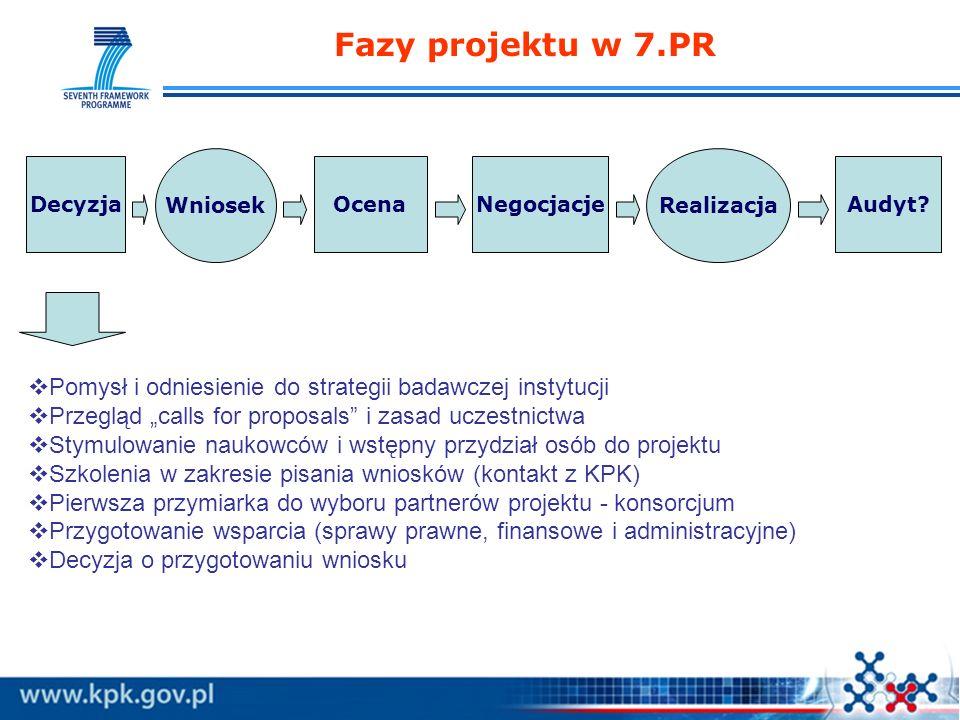 Fazy projektu w 7.PR OcenaNegocjacjeAudyt? Wniosek Realizacja Decyzja Pomysł i odniesienie do strategii badawczej instytucji Przegląd calls for propos