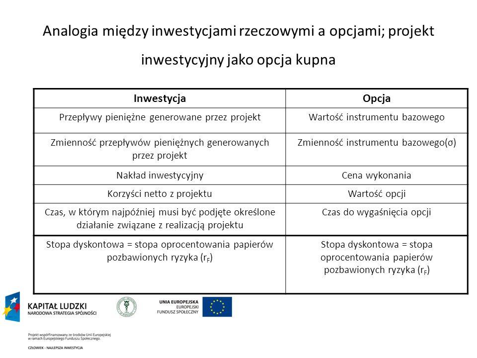 Analogia między inwestycjami rzeczowymi a opcjami; projekt inwestycyjny jako opcja kupna InwestycjaOpcja Przepływy pieniężne generowane przez projektW