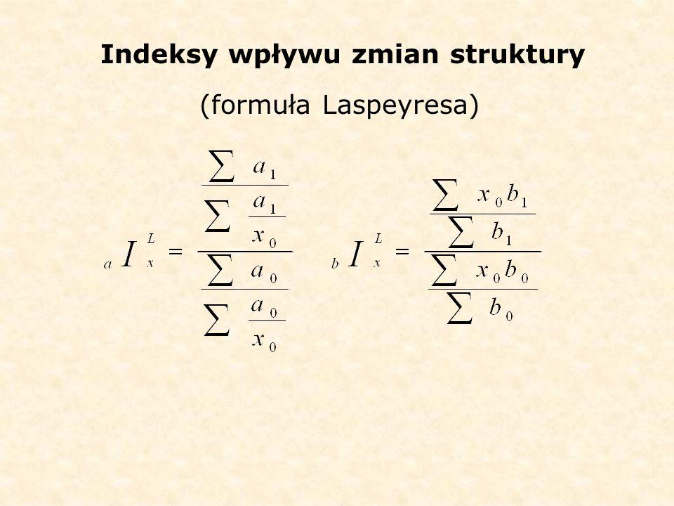 Indeksy wpływu zmian struktury (formuła Laspeyresa)