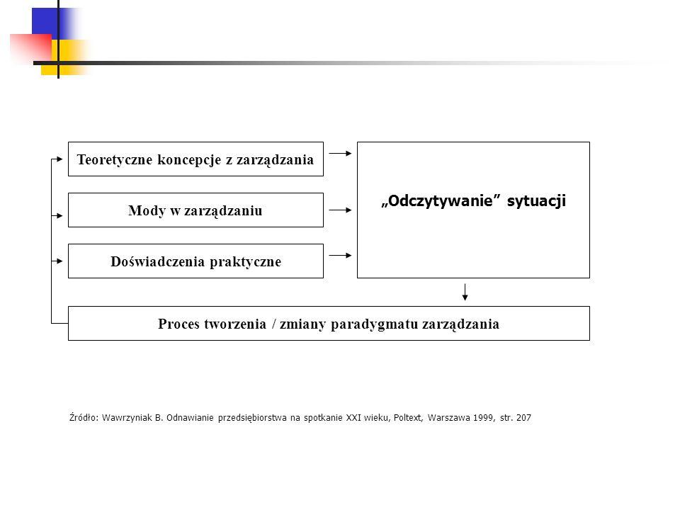 Źródło: Wawrzyniak B. Odnawianie przedsiębiorstwa na spotkanie XXI wieku, Poltext, Warszawa 1999, str. 207 Teoretyczne koncepcje z zarządzania Mody w
