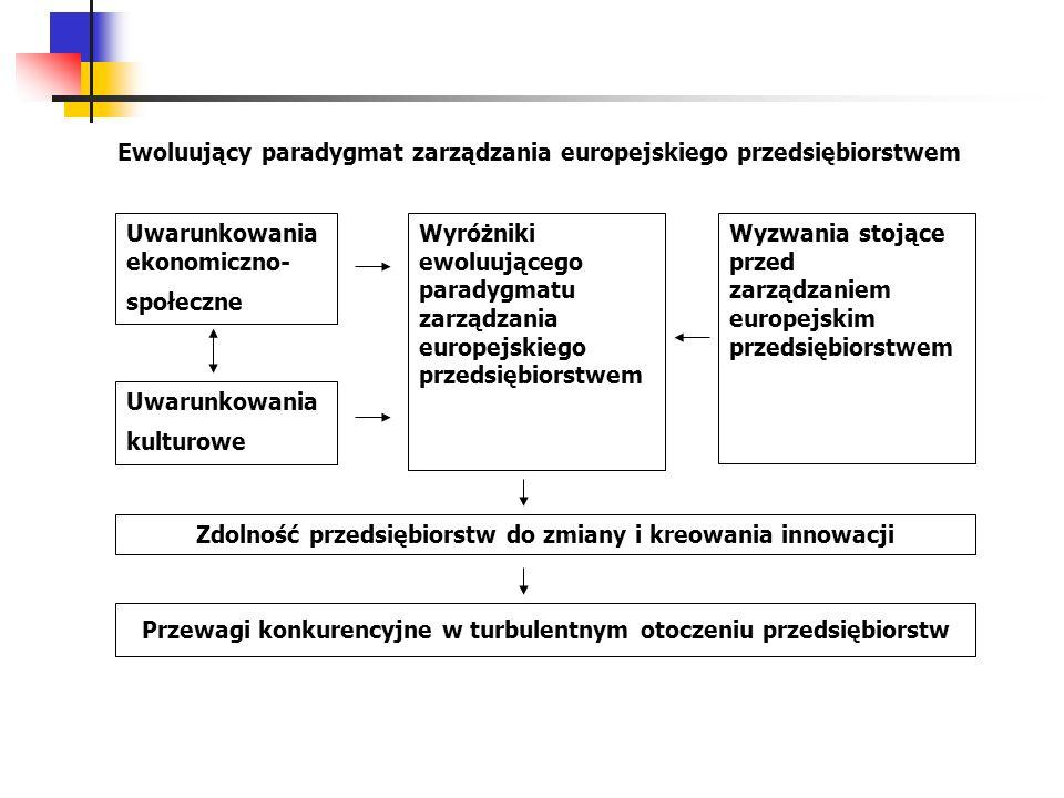 Uwarunkowania ekonomiczno- społeczne Ewoluujący paradygmat zarządzania europejskiego przedsiębiorstwem Uwarunkowania kulturowe Wyróżniki ewoluującego
