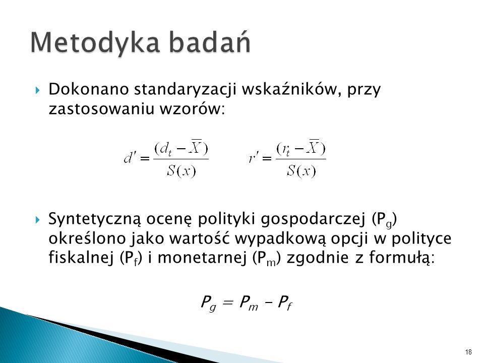 Dokonano standaryzacji wskaźników, przy zastosowaniu wzorów: Syntetyczną ocenę polityki gospodarczej (P g ) określono jako wartość wypadkową opcji w p