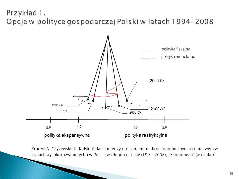 Źródło: A. Czyżewski, P. Kułyk, Relacje między otoczeniem makroekonomicznym a rolnictwem w krajach wysokorozwiniętych i w Polsce w długim okresie (199