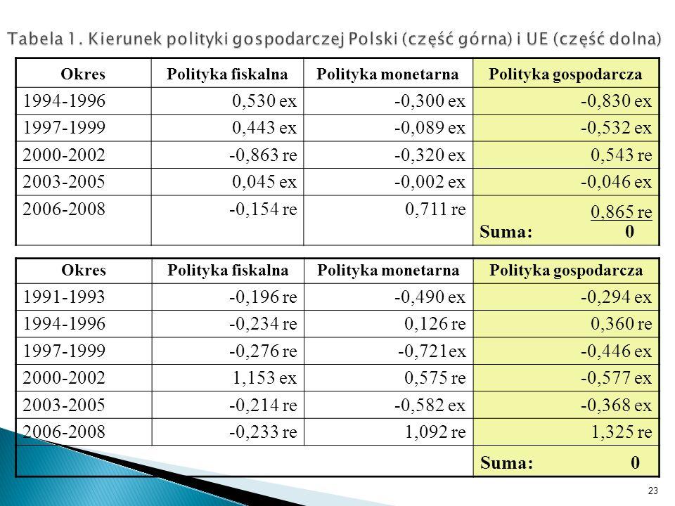 Tabela 1. Kierunek polityki gospodarczej Polski (część górna) i UE (część dolna) OkresPolityka fiskalnaPolityka monetarnaPolityka gospodarcza 1994-199