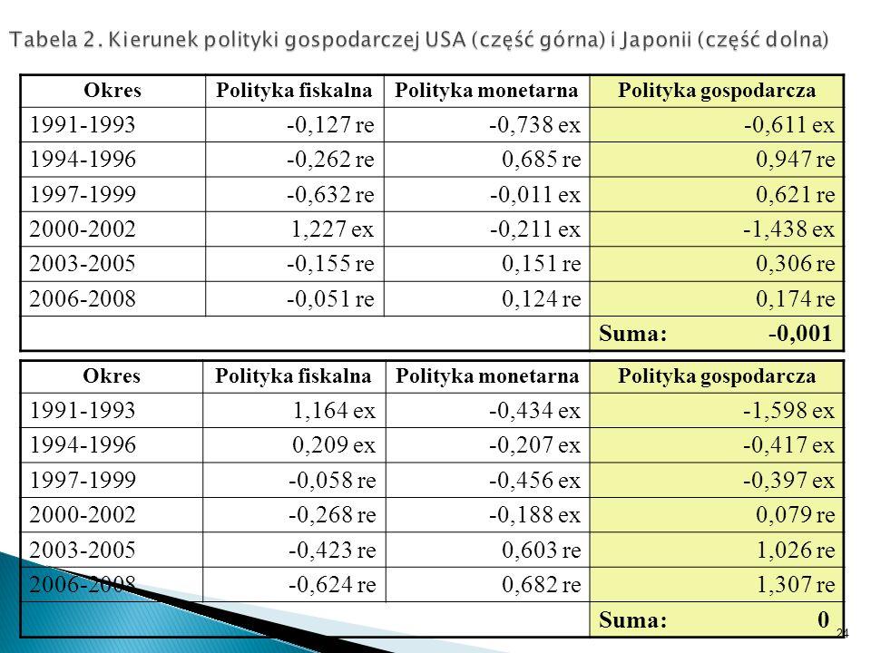 Tabela 2. Kierunek polityki gospodarczej USA (część górna) i Japonii (część dolna) OkresPolityka fiskalnaPolityka monetarnaPolityka gospodarcza 1991-1