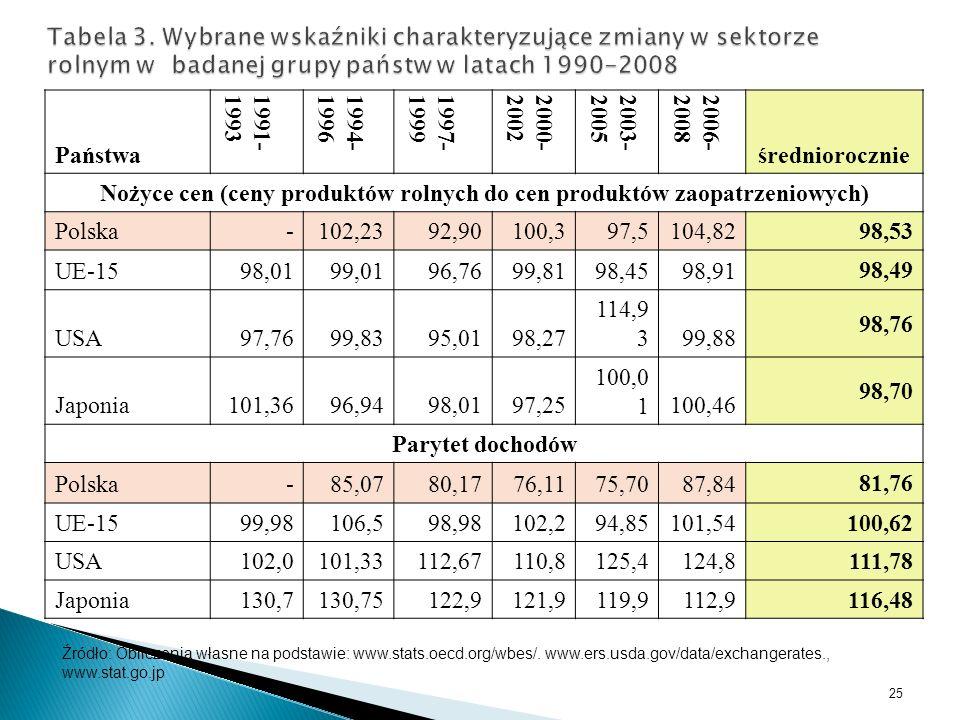 Państwa 1991-19931994-19961997-19992000-20022003-20052006-2008 średniorocznie Nożyce cen (ceny produktów rolnych do cen produktów zaopatrzeniowych) Po