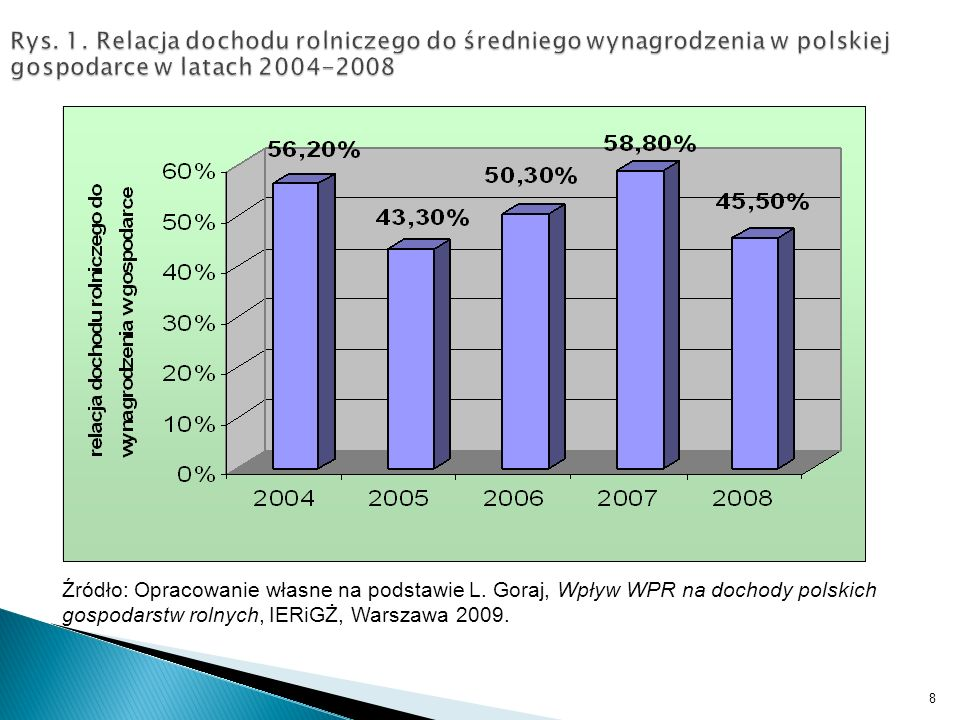 Źródło: Opracowanie własne na podstawie L. Goraj, Wpływ WPR na dochody polskich gospodarstw rolnych, IERiGŻ, Warszawa 2009. 8