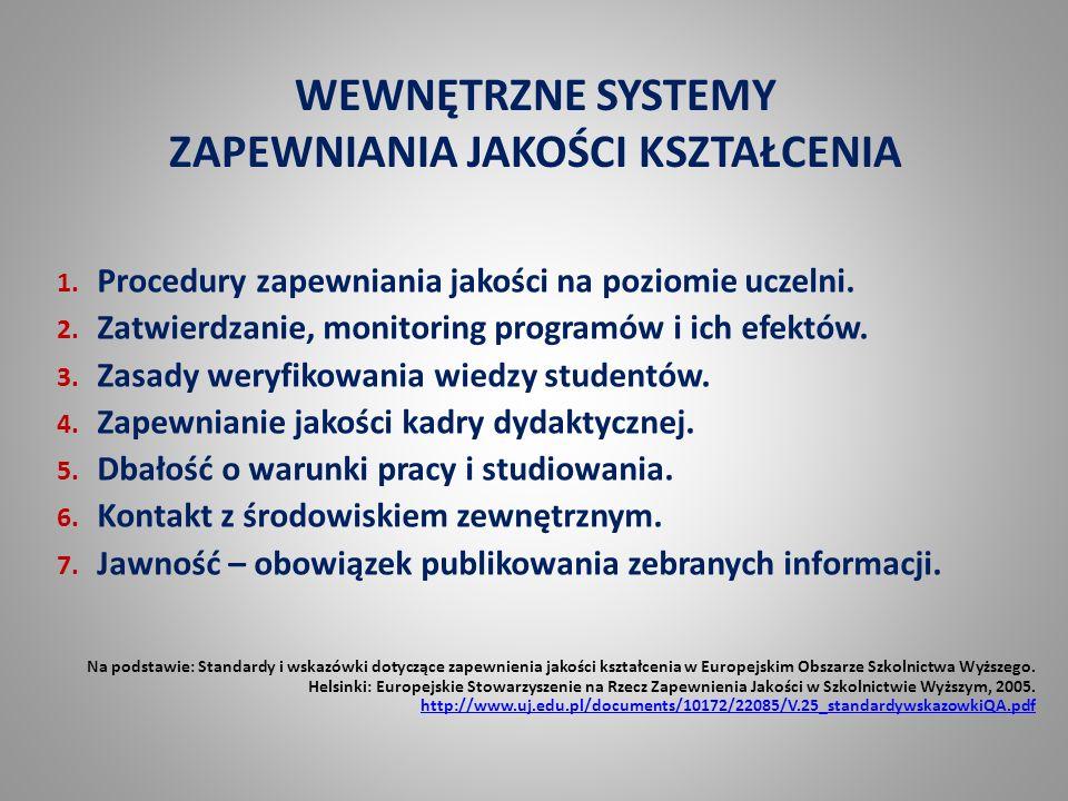 WEWNĘTRZNE SYSTEMY ZAPEWNIANIA JAKOŚCI KSZTAŁCENIA 1. Procedury zapewniania jakości na poziomie uczelni. 2. Zatwierdzanie, monitoring programów i ich