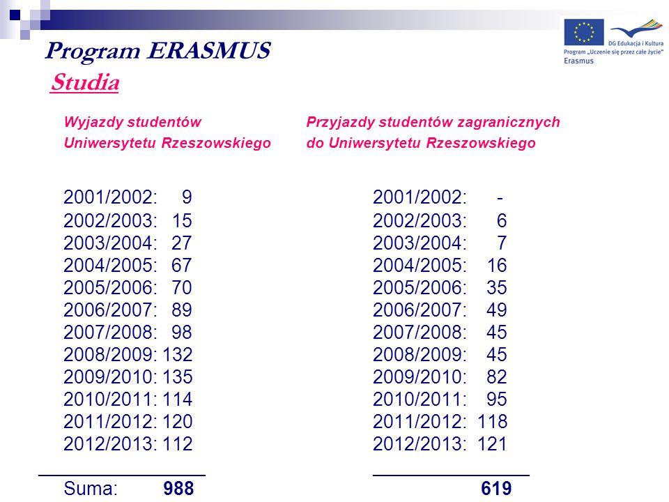 Program ERASMUS Studia Wyjazdy studentów Przyjazdy studentów zagranicznych Uniwersytetu Rzeszowskiegodo Uniwersytetu Rzeszowskiego 2001/2002: 9 2001/2