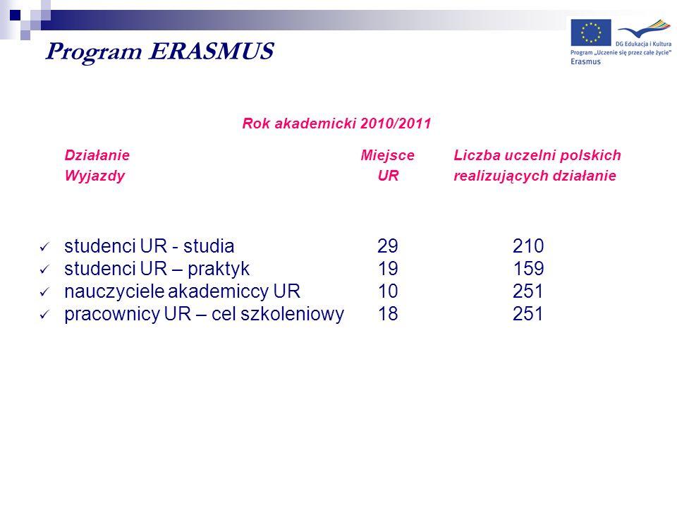 Program ERASMUS Rok akademicki 2010/2011 Działanie Miejsce Liczba uczelni polskich WyjazdyUR realizujących działanie studenci UR - studia29210 studenc