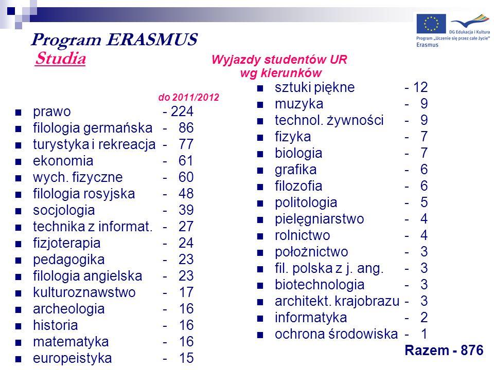 Program ERASMUS Studia Wyjazdy studentów UR wg kierunków do 2011/2012 prawo - 224 filologia germańska- 86 turystyka i rekreacja- 77 ekonomia - 61 wych