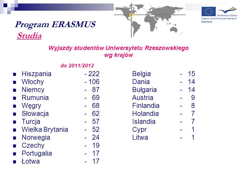 Program ERASMUS Studia Wyjazdy studentów Uniwersytetu Rzeszowskiego wg krajów do 2011/2012 Hiszpania- 222Belgia- 15 Włochy - 106Dania - 14 Niemcy- 87B
