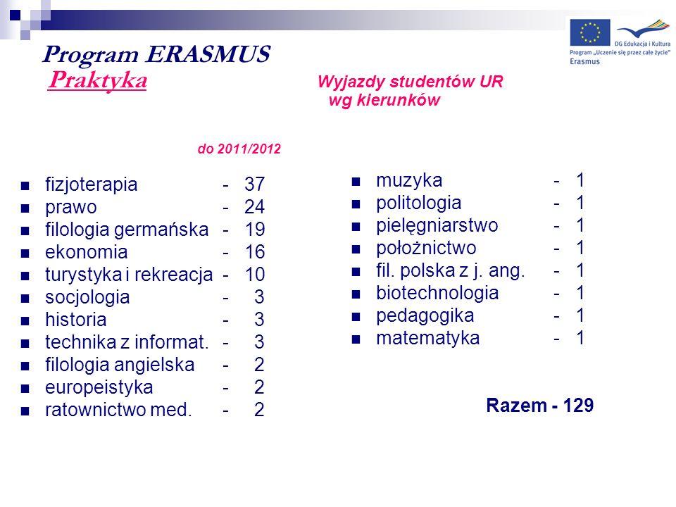 Program ERASMUS Praktyka Wyjazdy studentów UR wg kierunków do 2011/2012 fizjoterapia- 37 prawo - 24 filologia germańska- 19 ekonomia - 16 turystyka i