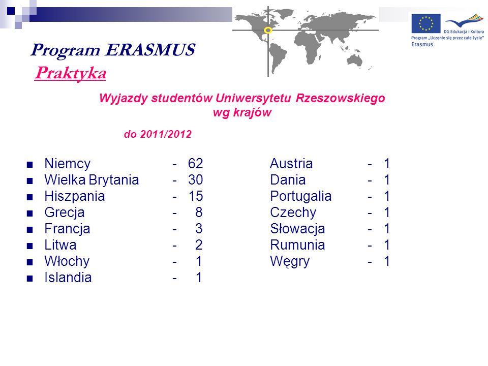 Program ERASMUS Praktyka Wyjazdy studentów Uniwersytetu Rzeszowskiego wg krajów do 2011/2012 Niemcy- 62Austria - 1 Wielka Brytania- 30Dania - 1 Hiszpa