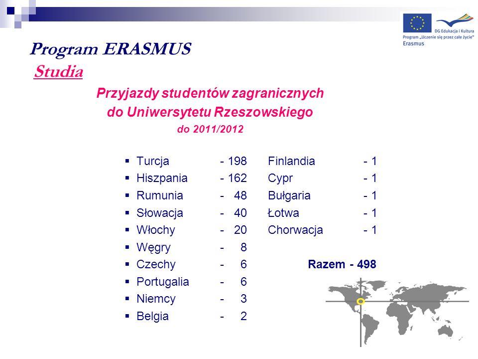 Program ERASMUS Studia Przyjazdy studentów zagranicznych do Uniwersytetu Rzeszowskiego do 2011/2012 Turcja- 198Finlandia- 1 Hiszpania- 162Cypr- 1 Rumu