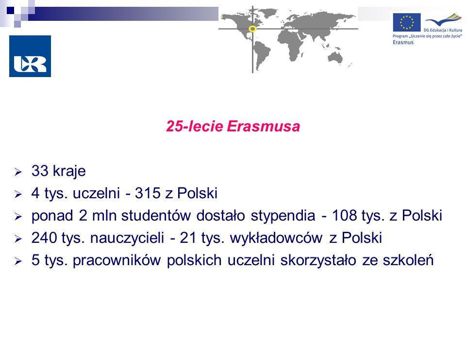 25-lecie Erasmusa 33 kraje 4 tys. uczelni - 315 z Polski ponad 2 mln studentów dostało stypendia - 108 tys. z Polski 240 tys. nauczycieli - 21 tys. wy