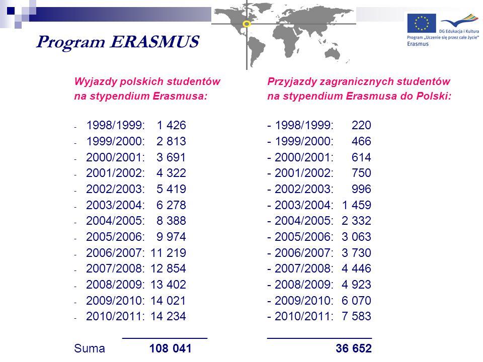 Program ERASMUS Wyjazdy polskich studentów Przyjazdy zagranicznych studentów na stypendium Erasmusa: na stypendium Erasmusa do Polski: - 1998/1999: 1