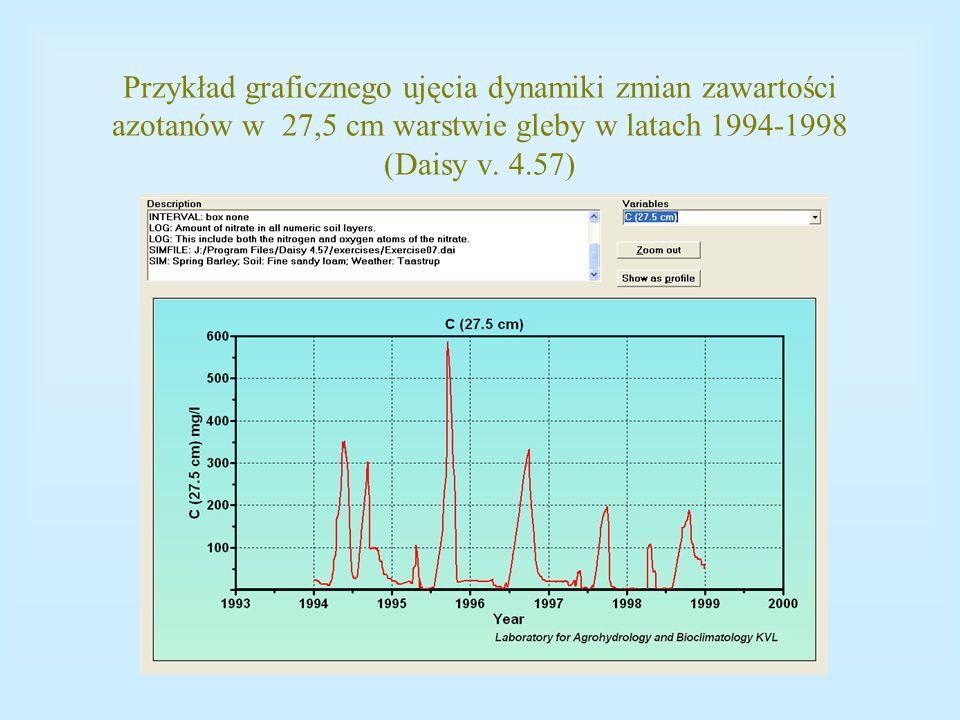 Przykład graficznego ujęcia dynamiki zmian zawartości azotanów w 27,5 cm warstwie gleby w latach 1994-1998 (Daisy v. 4.57)