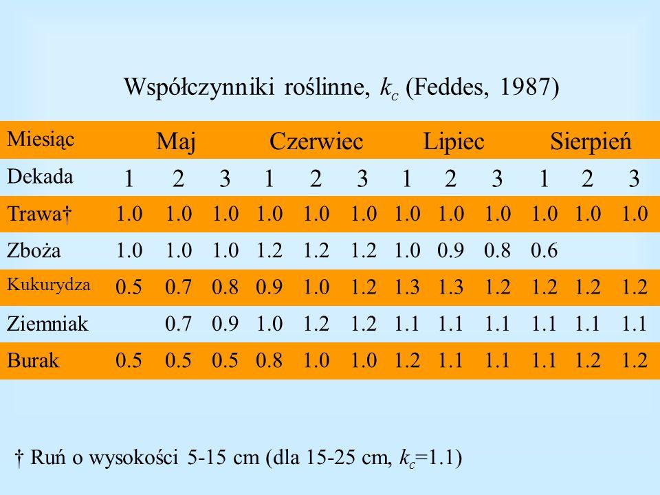 Współczynniki roślinne, k c (Feddes, 1987) Miesiąc MajCzerwiecLipiecSierpień Dekada 123123123123 Trawa1.0 Zboża1.0 1.2 1.00.90.80.6 Kukurydza 0.50.70.
