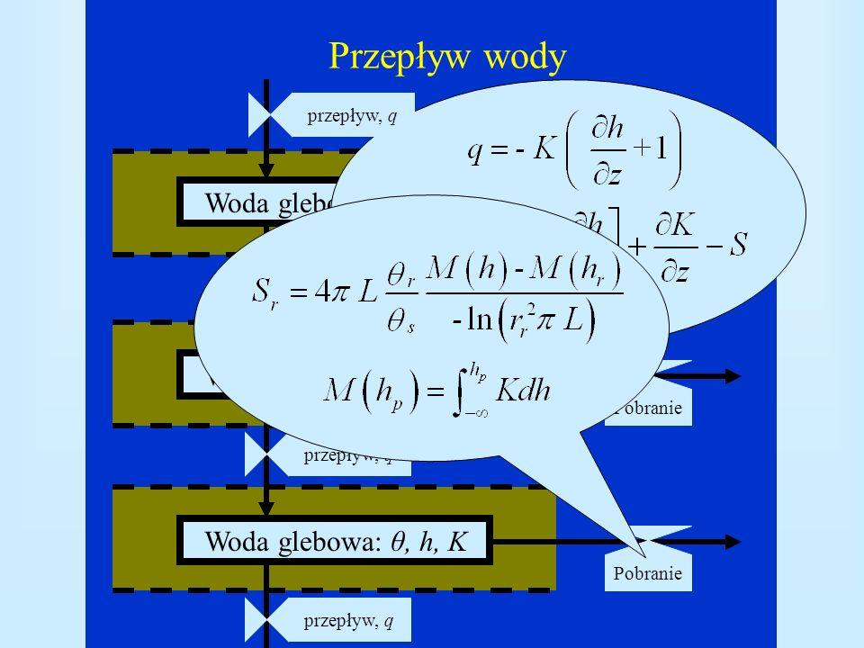 Przepływ wody Woda glebowa: θ, h, K przepływ, q pobraniePobranie przepływ, q