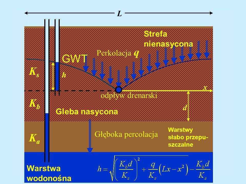 Warstwa wodonośna Warstwy słabo przepu- szczalne L x d KaKa KbKb KsKs Perkolacja q h odpływ drenarski Gleba nasycona Strefa nienasycona Głęboka percol