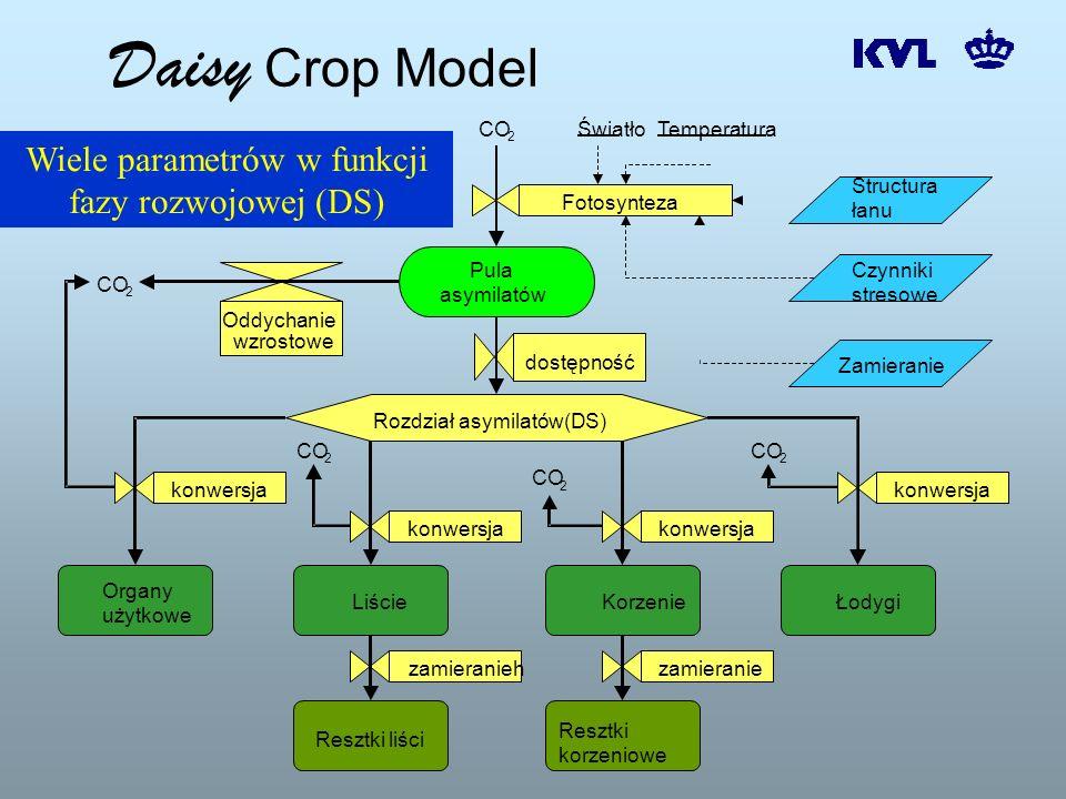Daisy Crop Model Oddychanie wzrostowe konwersja zamieraniekonwersja Łodygi Organy użytkowe KorzenieLiście Resztki korzeniowe Resztki liści zamieranieh