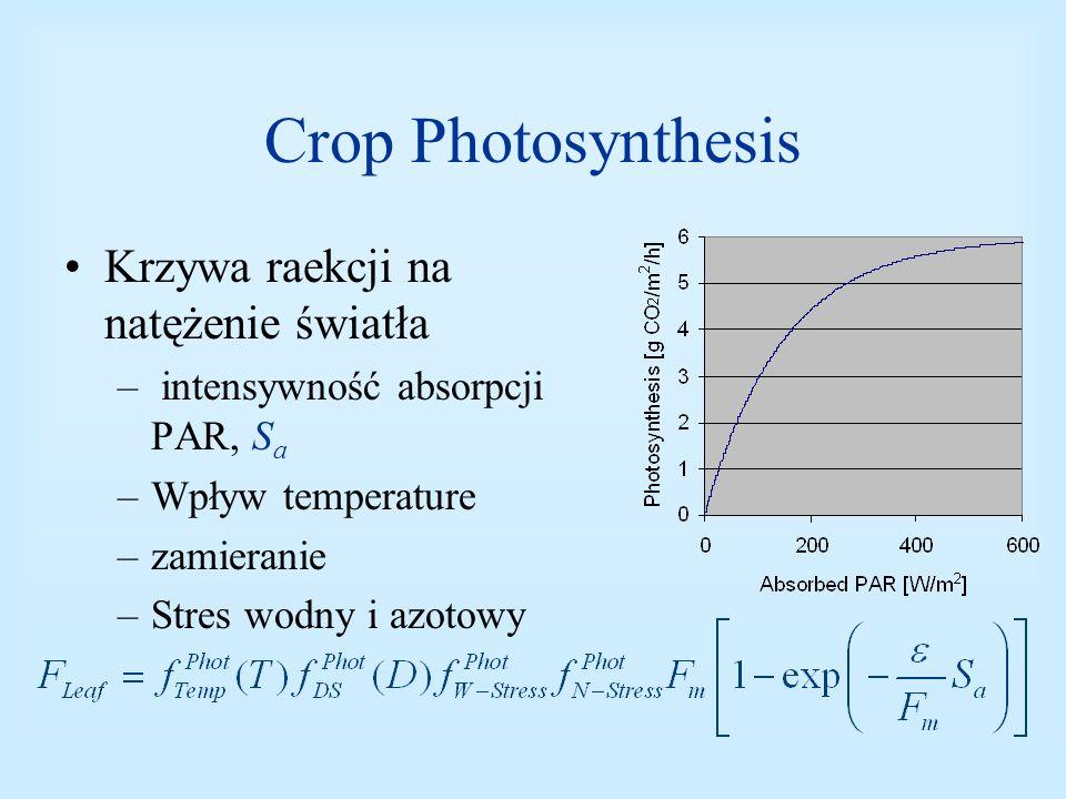 Crop Photosynthesis Krzywa raekcji na natężenie światła – intensywność absorpcji PAR, S a –Wpływ temperature –zamieranie –Stres wodny i azotowy