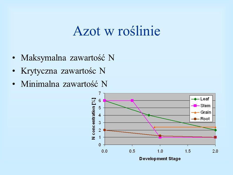 Azot w roślinie Maksymalna zawartość N Krytyczna zawartośc N Minimalna zawartość N